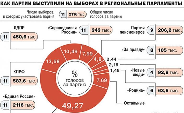 Николай Стариков: Борьба за прохождение в Государственную Думу в 2021 году будет жёсткой 1