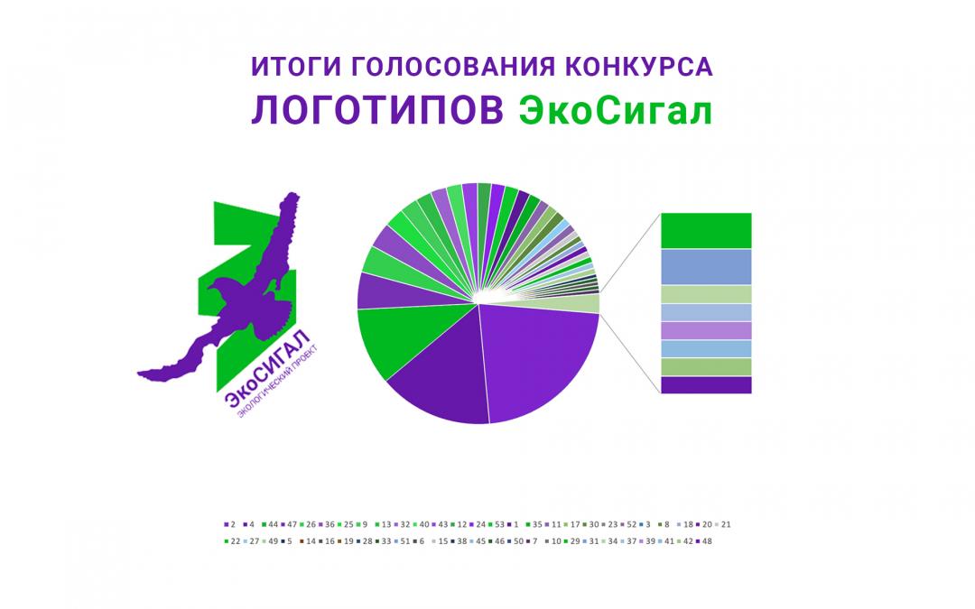 Выбран логотип экологического проекта «ЭкоСигал»